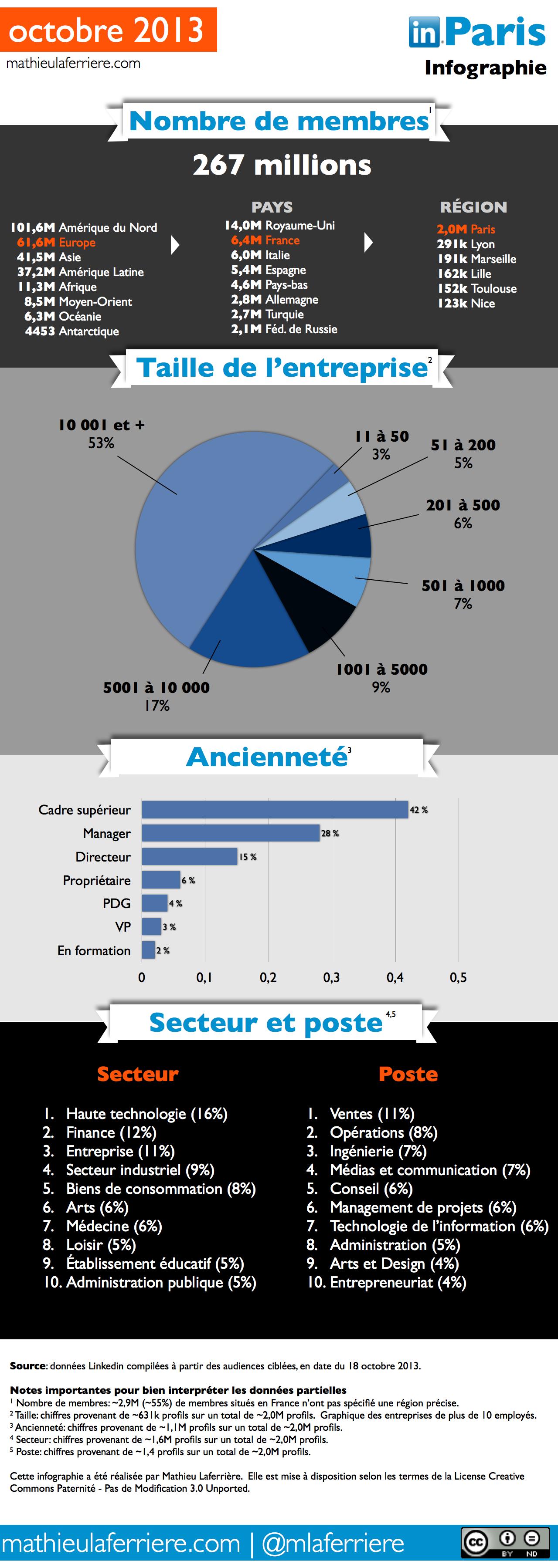 Octobre 2013 - Les utilisateurs de Linkedin à Paris