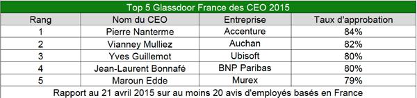 1er Classement CEO français by Glassdoor