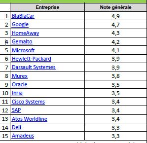 Classement des Entreprises IT préférées des salariés Français