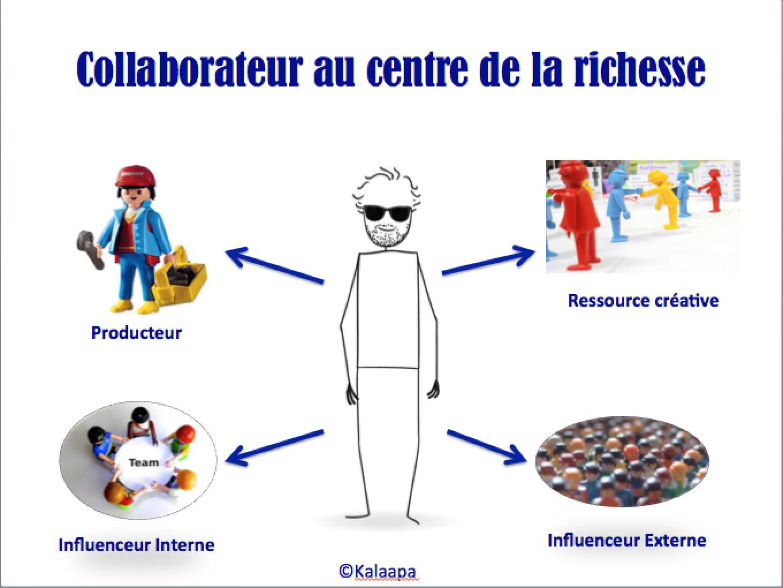 Collaborateur Richesse de l'entreprise